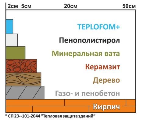 Строительные панели TEPLOFOM